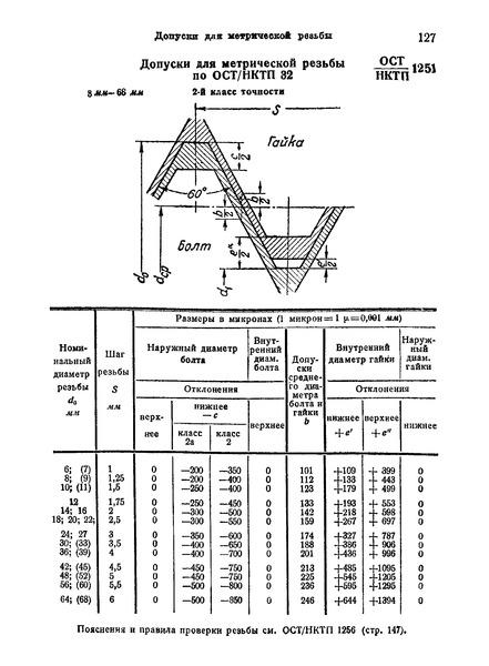 ОСТ НКТП 1251 Допуски для метрической резьбы по ОСТ НКТП 32 (6 - 68 мм), 2-й класс точности