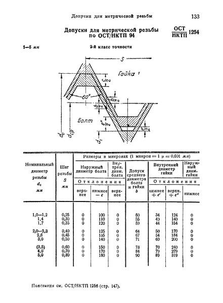 ОСТ НКТП 1254 Допуски для метрической резьбы по ОСТ НКТП 94 (1 - 5 мм), 2-й класс точности