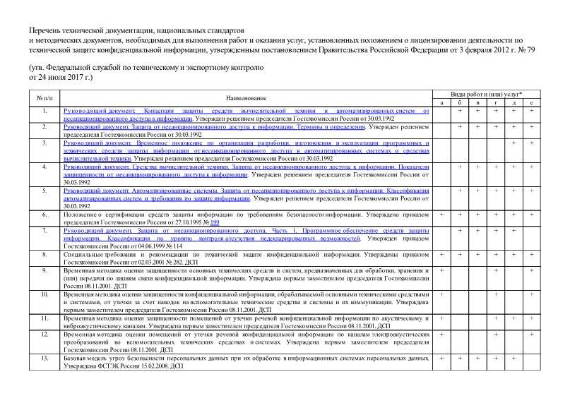 Перечень  Перечень технической документации, национальных стандартов и методических документов, необходимых для выполнения работ и оказания услуг, установленных положением о лицензировании деятельности по технической защите конфиденциальной информации, утвержденным постановлением Правительства Российской Федерации от 3 февраля 2012 г. № 79