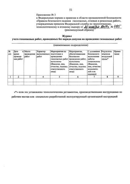 Журнал учета газоопасных работ, проводимых без наряда-допуска на проведение газоопасных работ