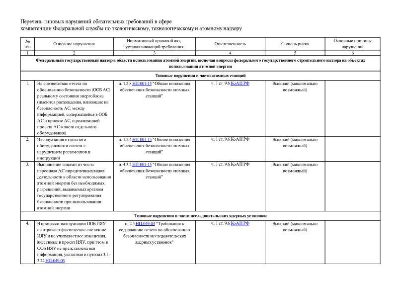 Перечень типовых нарушений обязательных требований в сфере компетенции Федеральной службы по экологическому, технологическому и атомному надзору