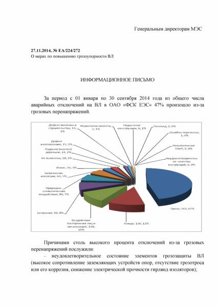 Информационное письмо ЕА/224/272 О мерах по повышению грозоупорности ВЛ