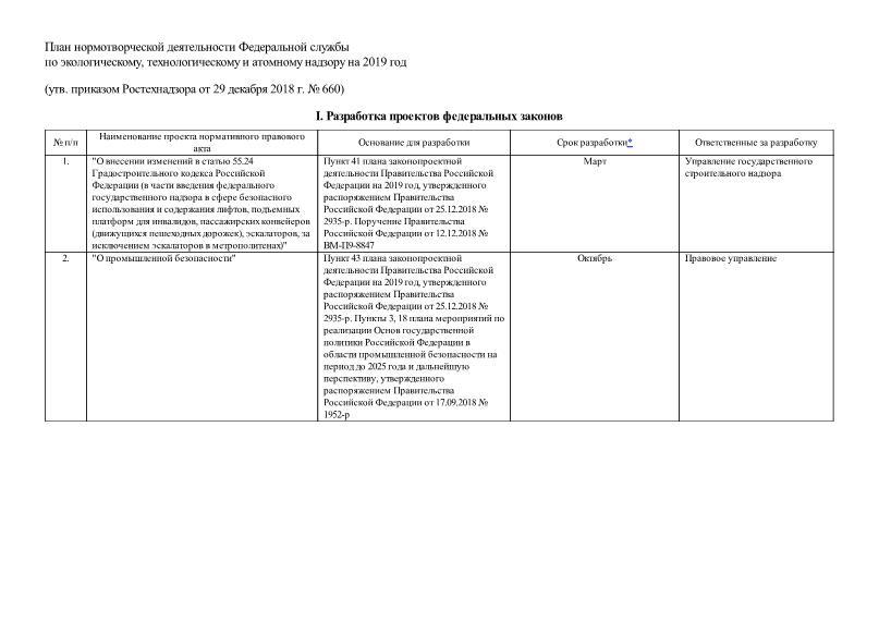 План нормотворческой деятельности Федеральной службы по экологическому, технологическому и атомному надзору на 2019 год