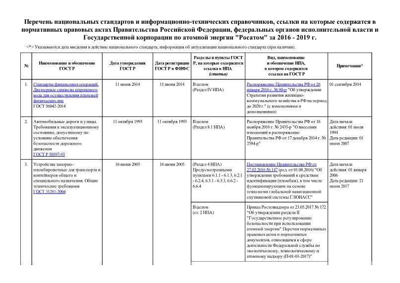 Перечень  Перечень национальных стандартов и информационно-технических справочников, ссылки на которые содержатся в нормативных правовых актах Правительства Российской Федерации, федеральных органов исполнительной власти и Государственной корпорации по атомной энергии