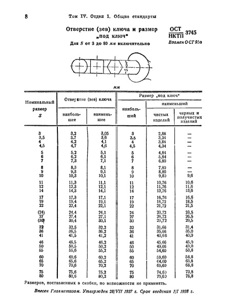 ОСТ НКТП 3745 Отверстие (зев) ключа и размер