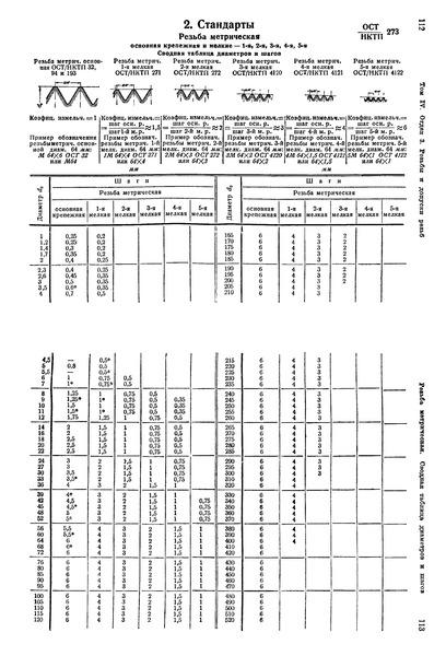 ОСТ НКТП 273 Резьба метрическая основная крепежная и мелкие - 1-я, 2-я, 3-я, 4-я, 5-я. Сводная таблица диаметров и шагов