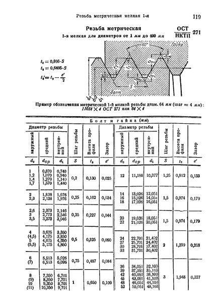 ОСТ НКТП 271 Резьба метрическая 1-я мелкая для диаметров от 1 мм до 400 мм