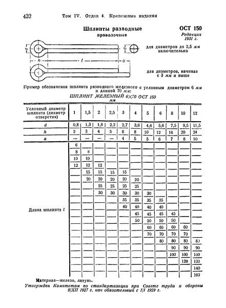 ОСТ 150 Шплинты разводные проволочные