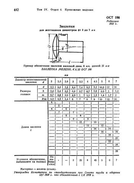 ОСТ 186 Заклепки для жестяников диметром от 2 до 7 мм