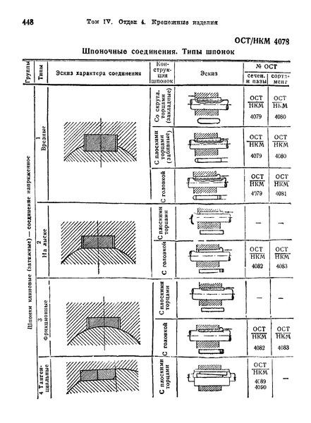 ОСТ НКМ 4078 Шпоночные соединения. Типы шпонок