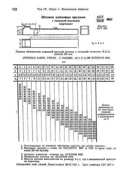 ОСТ НКМ 4081 Шпонки клиновые врезные с головкой (высокие). Сортамент