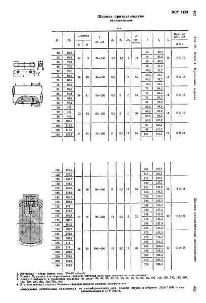 ОСТ 4153 Шпонки призматические направляющие