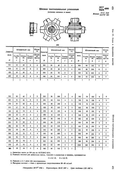 ОСТ НКМ 4090 Шпонки тангенциальные усиленные (сечение шпонок и пазы)