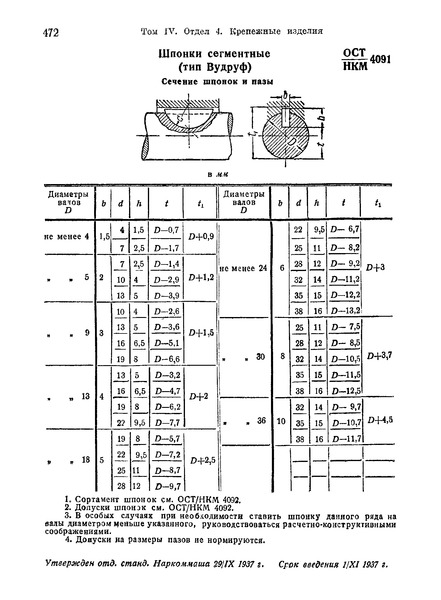 ОСТ НКМ 4091 Шпонки сегментные (тип Вудруф). Сечение шпонок и пазы