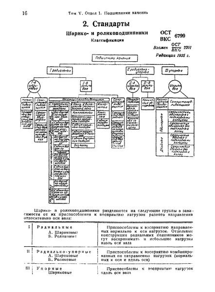 ОСТ ВКС 6799 Шарико- и роликоподшипники. Классификация