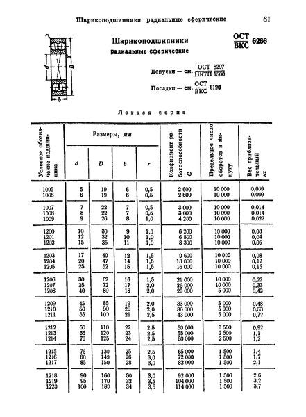 ОСТ ВКС 6266 Шарикоподшипники радиальные сферические