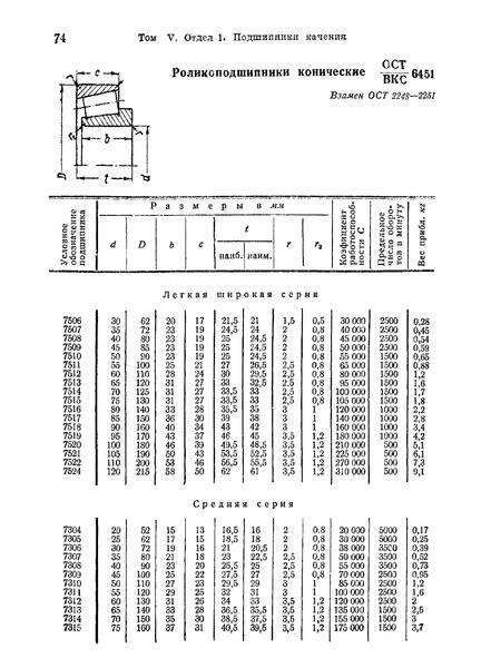 ОСТ ВКС 6451 Роликоподшипники конические
