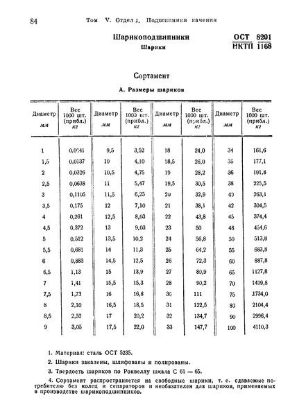 ОСТ НКТП 8201/1168 Шарикоподшипники. Шарики. Сортамент