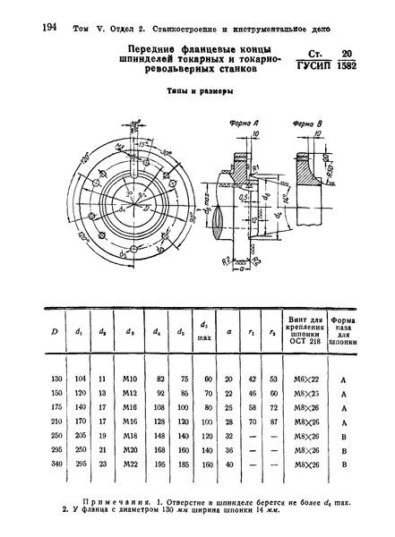 СТ ГУСИП 20/1582 Передние фланцевые концы шпинделей токарных и токарно-револьверных станков. Типы и размеры