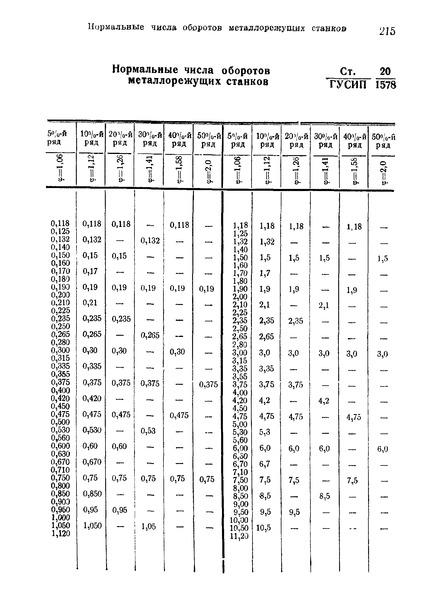 СТ ГУСИП 20/1578 Нормальные числа оборотов металлорежущих станков