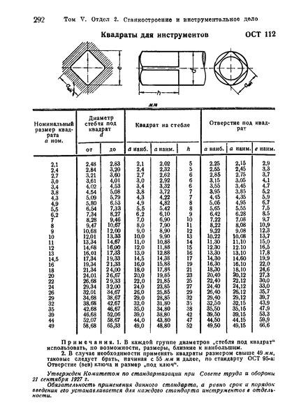 ОСТ 112 Квадраты для инструментов