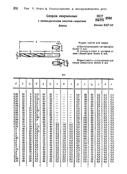 ОСТ НКТП 2502 Сверла спиральные с цилиндрическим хвостом - короткие