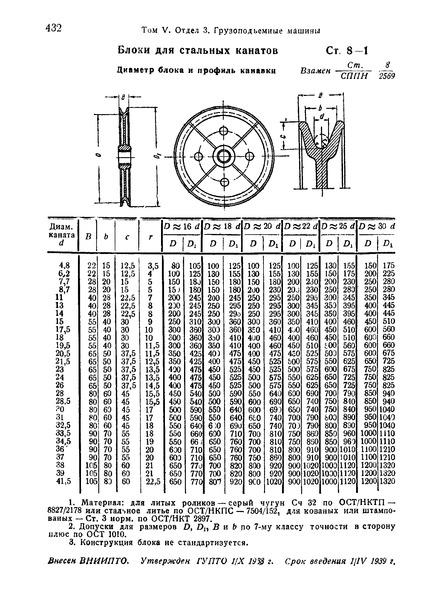 СТ 8-1 Блоки для стальных канатов. Диаметр блока и профиль канавки