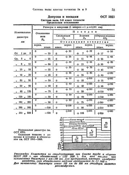 ОСТ 1023 Допуски и посадки. Система вала. 3-й класс точности. Предельные отклонения