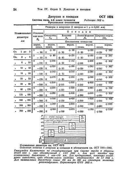ОСТ 1024 Допуски и посадки. Система вала. 4-й класс точности. Предельные отклонения