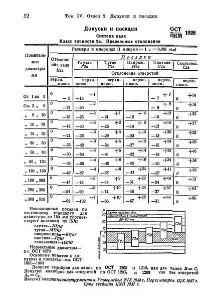ОСТ НКМ 1026 Допуски и посадки. Система вала. Класс точности 2а. Предельные отклонения