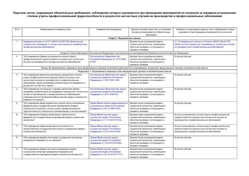 Перечень  Перечень актов, содержащих обязательные требования, соблюдение которых оценивается при проведении мероприятий по контролю за порядком установления степени утраты профессиональной трудоспособности в результате несчастных случаев на производстве и профессиональных заболеваний