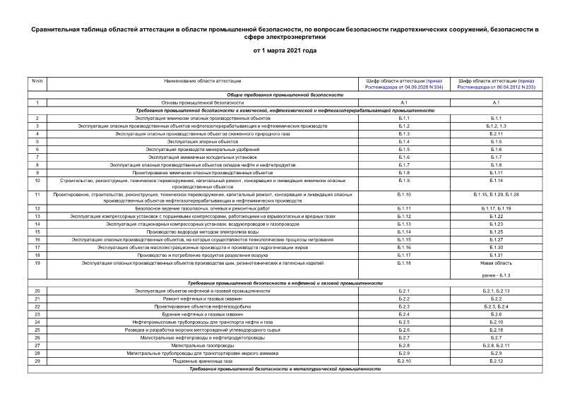 Сравнительная таблица областей аттестации в области промышленной безопасности, по вопросам безопасности гидротехнических сооружений, безопасности в сфере электроэнергетики