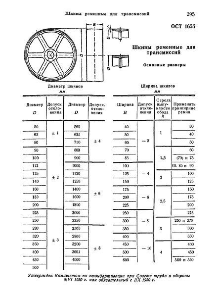 ОСТ 1655 Шкивы ременные для трансмиссий. Основные размеры